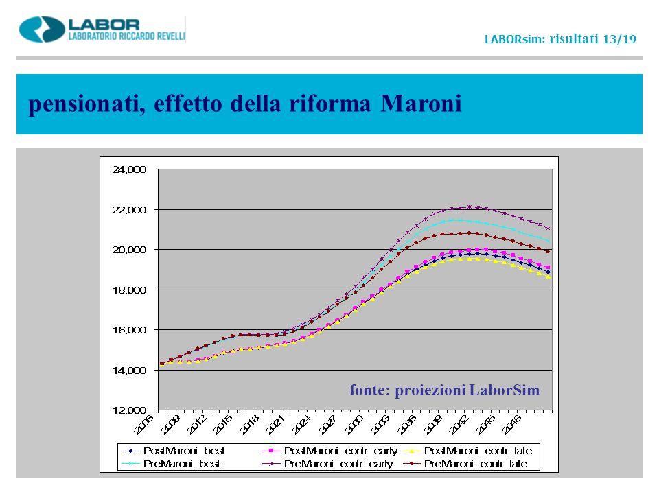 pensionati, effetto della riforma Maroni LABORsim: risultati 13/19 fonte: proiezioni LaborSim