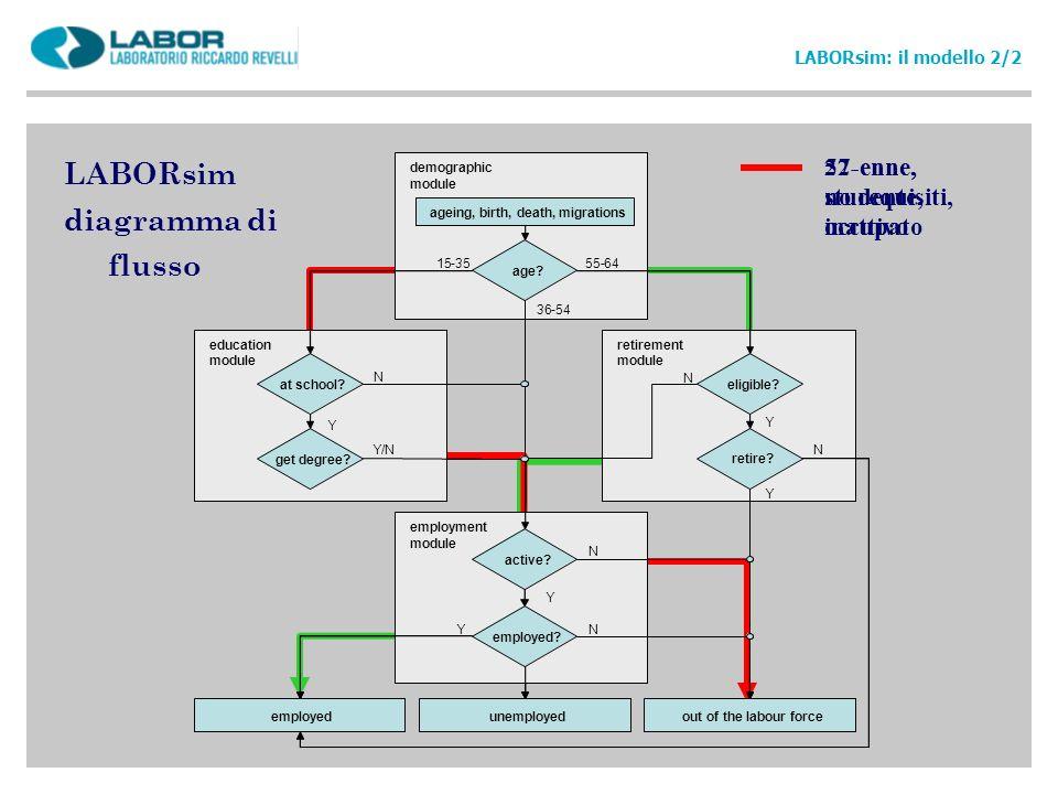 LABORsim diagramma di flusso LABORsim: il modello 2/2 57-enne, no requisiti, occupato 22-enne, studente, inattivo