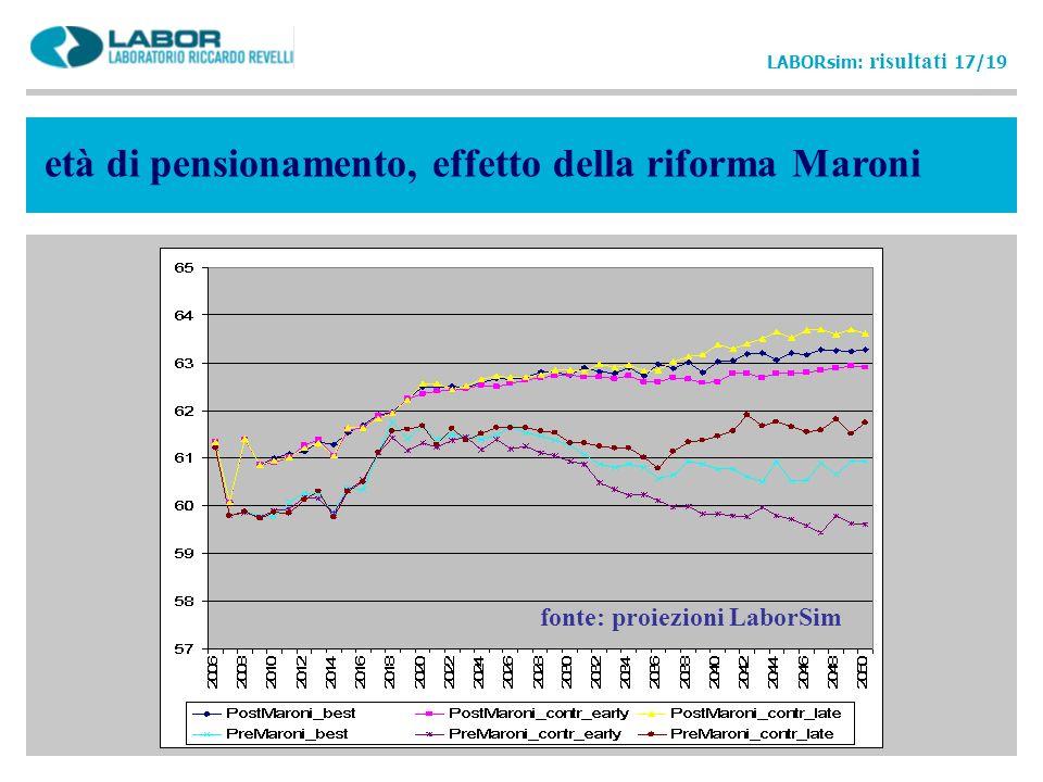 età di pensionamento, effetto della riforma Maroni LABORsim: risultati 17/19 fonte: proiezioni LaborSim