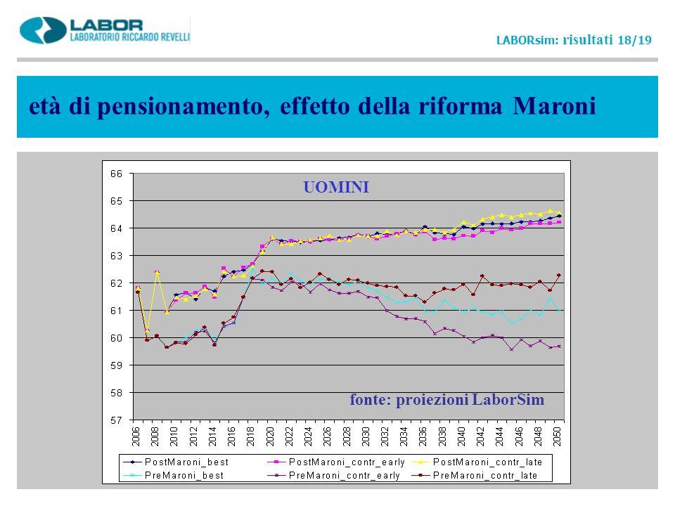 età di pensionamento, effetto della riforma Maroni LABORsim: risultati 18/19 fonte: proiezioni LaborSim UOMINI