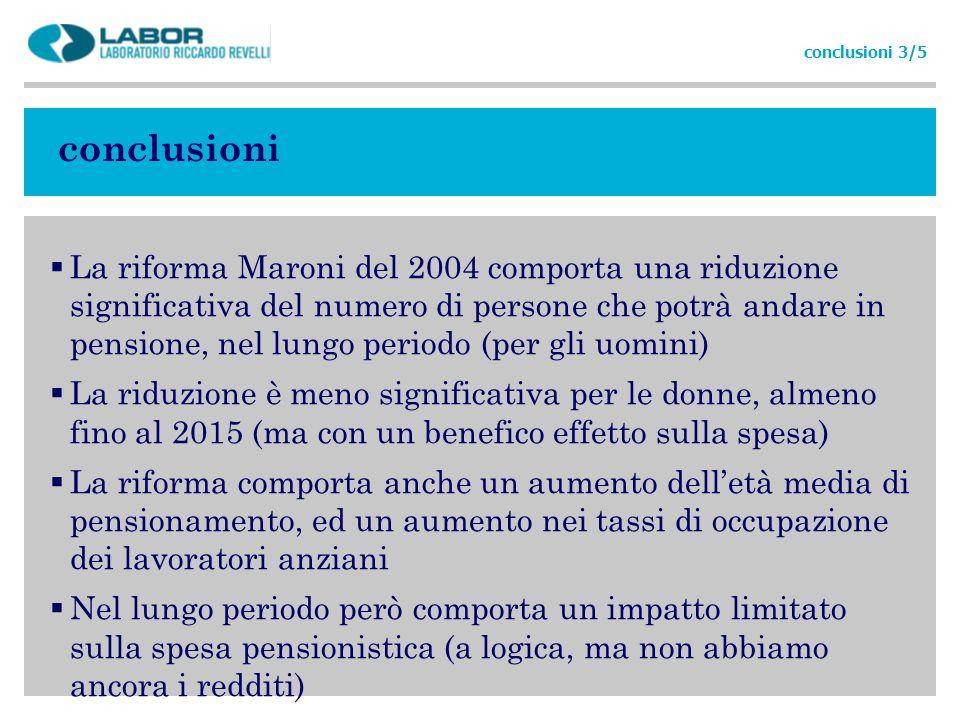 conclusioni La riforma Maroni del 2004 comporta una riduzione significativa del numero di persone che potrà andare in pensione, nel lungo periodo (per