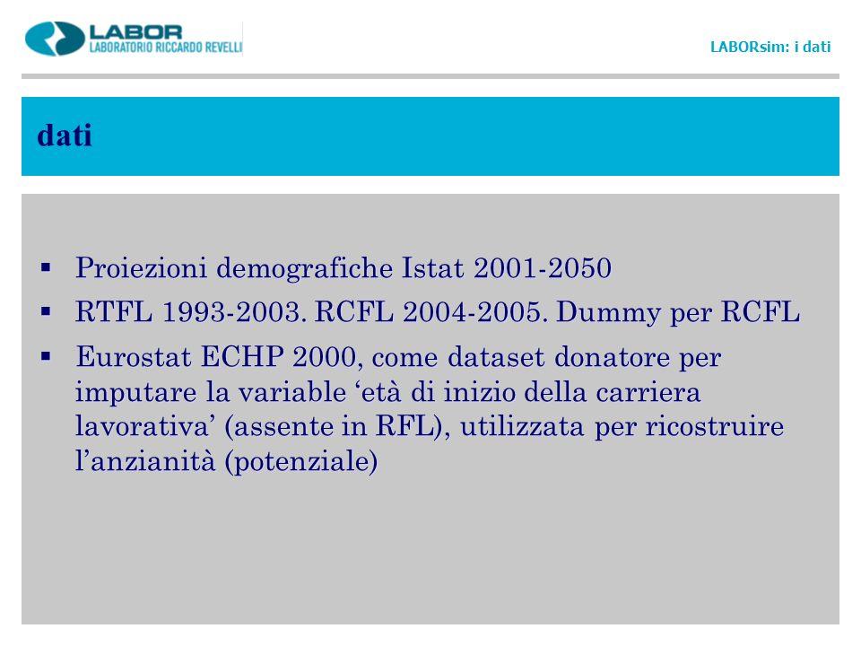dati LABORsim: i dati Proiezioni demografiche Istat 2001-2050 RTFL 1993-2003. RCFL 2004-2005. Dummy per RCFL Eurostat ECHP 2000, come dataset donatore