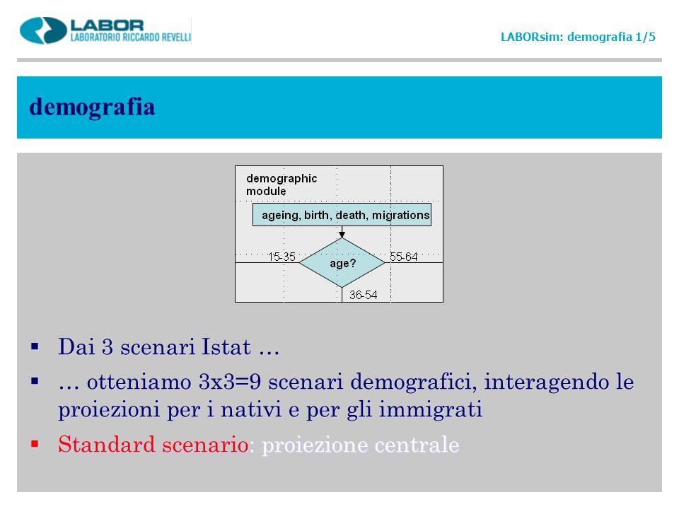 demografia LABORsim: demografia 1/5 Dai 3 scenari Istat … … otteniamo 3x3=9 scenari demografici, interagendo le proiezioni per i nativi e per gli immi
