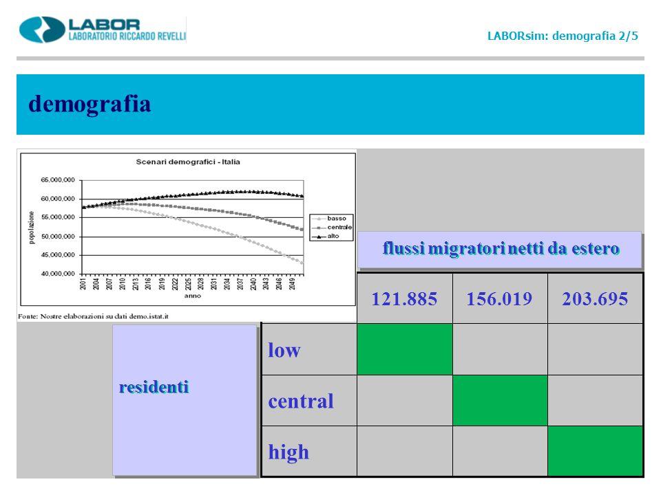 demografia LABORsim: demografia 2/5 flussi migratori netti da estero residenti high central low 203.695156.019121.885