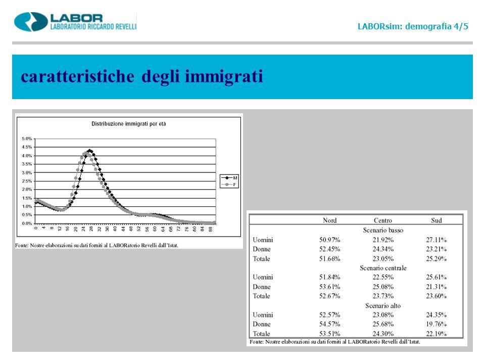 tasso di dipendenza demografico (over 65 / 20-64)) fonte: Istat, ONU LABORsim: demografia 5/5 poche differenze tra i 3 scenari