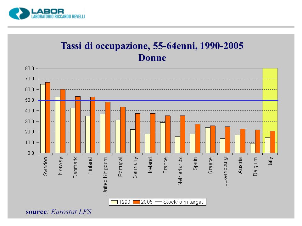 Tassi di occupazione, 55-64enni, 1990-2005 Donne source: Eurostat LFS