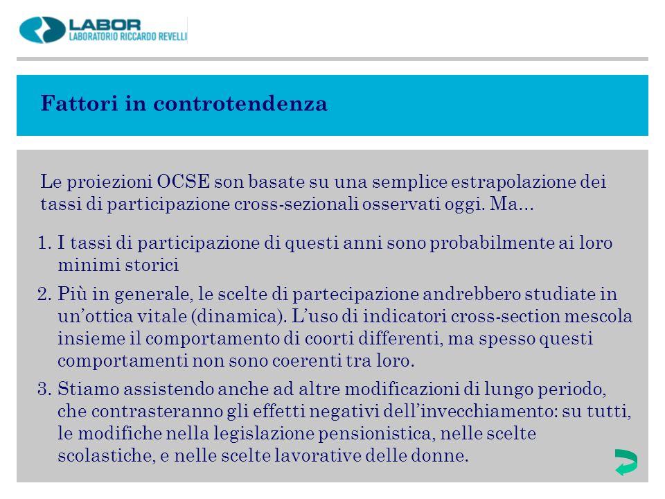 Fattori in controtendenza Le proiezioni OCSE son basate su una semplice estrapolazione dei tassi di participazione cross-sezionali osservati oggi. Ma.