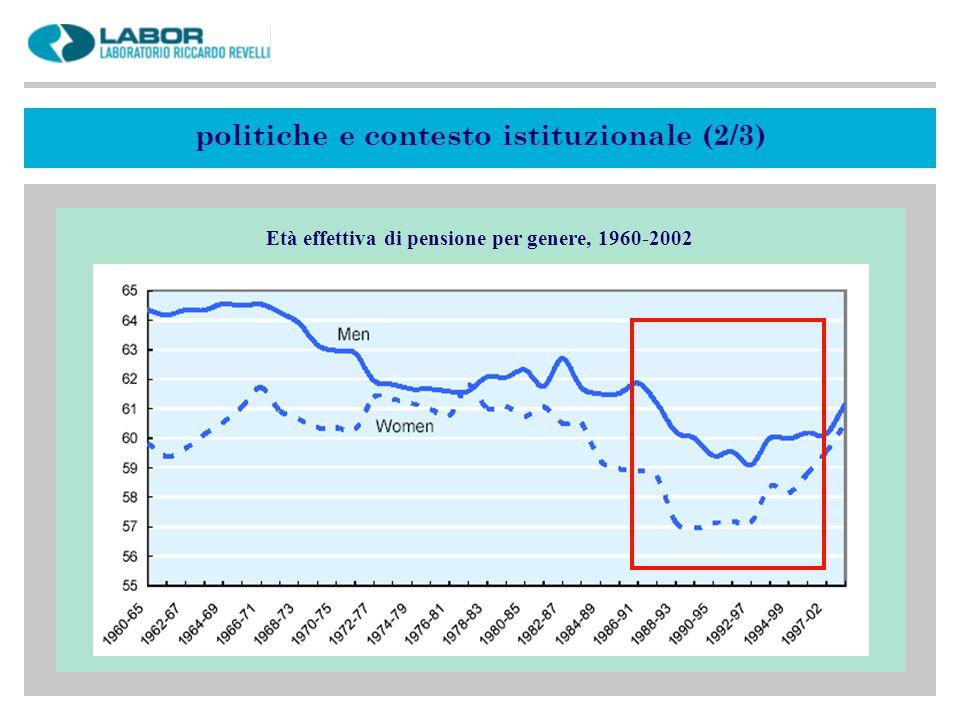 Età effettiva di pensione per genere, 1960-2002 politiche e contesto istituzionale (2/3)
