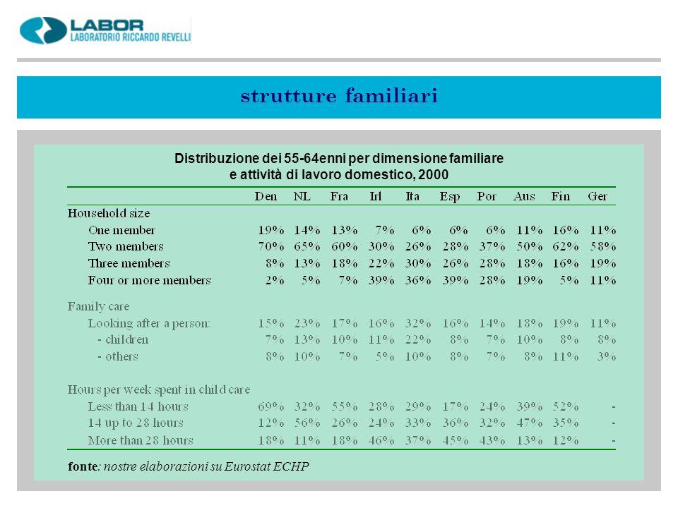 strutture familiari Distribuzione dei 55-64enni per dimensione familiare e attività di lavoro domestico, 2000 fonte: nostre elaborazioni su Eurostat ECHP