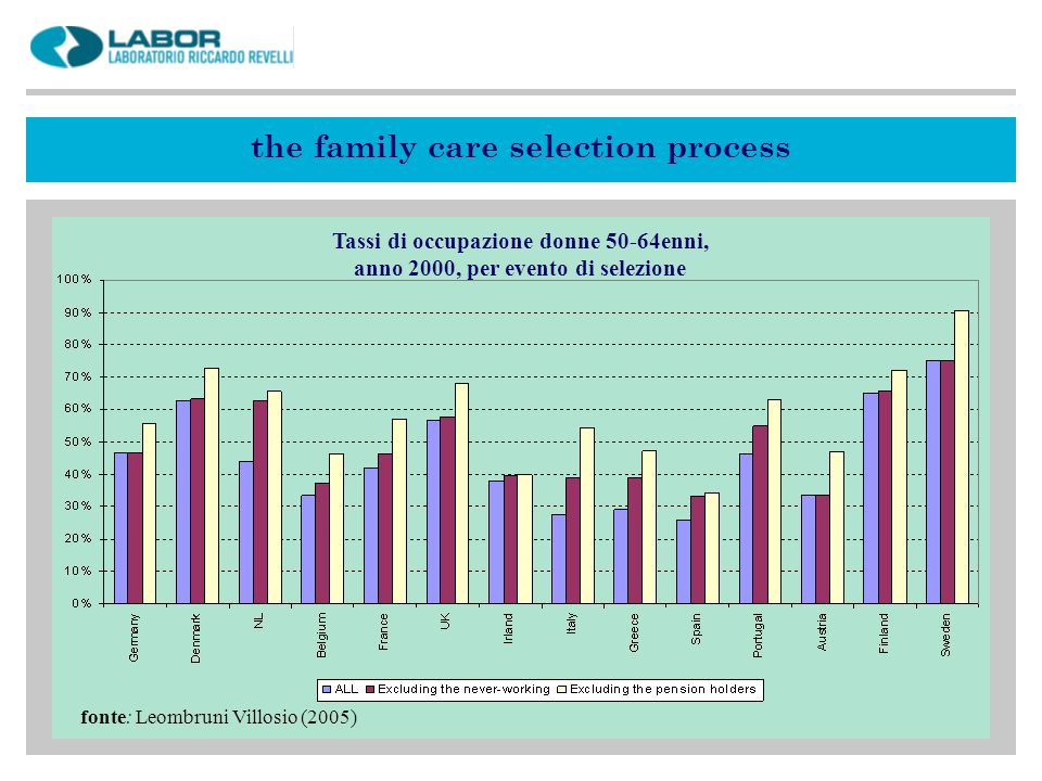 the family care selection process fonte: Leombruni Villosio (2005) Tassi di occupazione donne 50-64enni, anno 2000, per evento di selezione