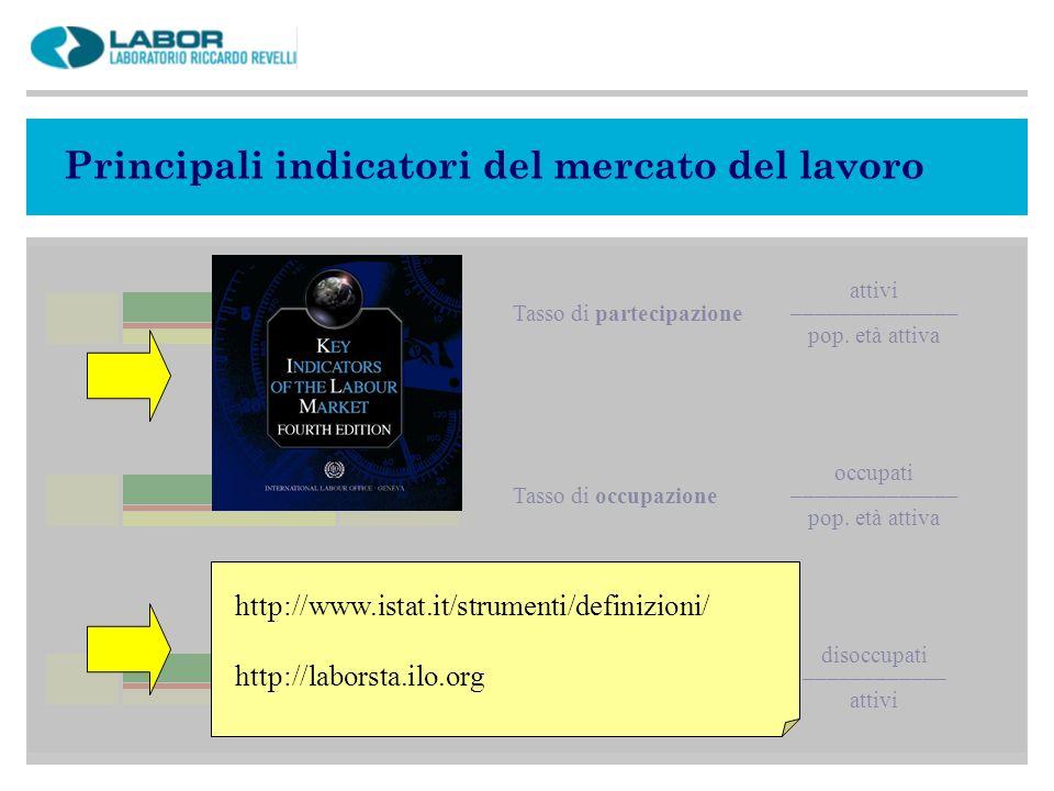 Principali indicatori del mercato del lavoro attivi Tasso di partecipazione –––––––––––––– pop.