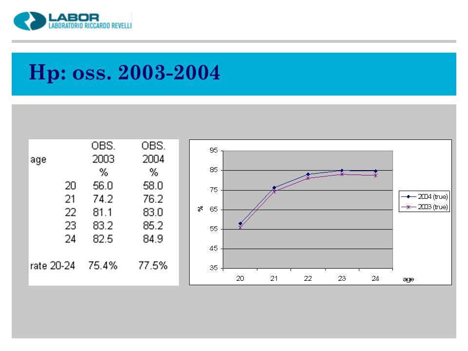 Hp: oss. 2003-2004