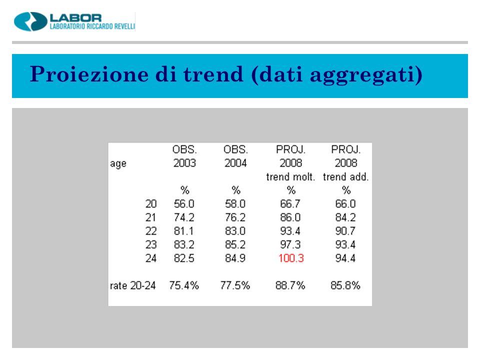 Proiezione di trend (dati aggregati)