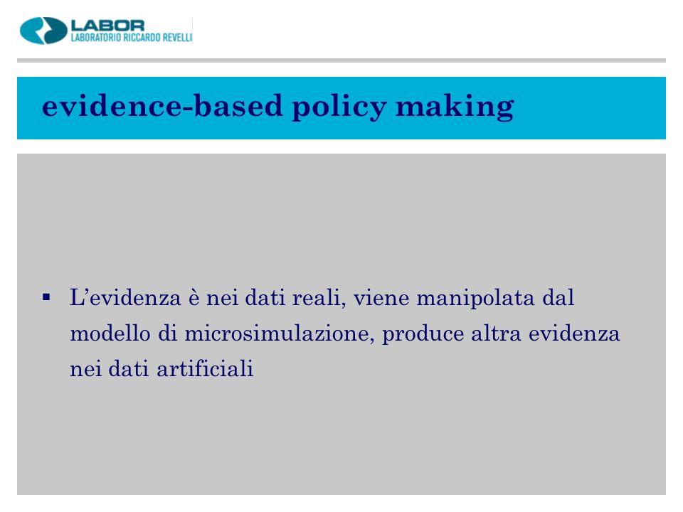 evidence-based policy making Levidenza è nei dati reali, viene manipolata dal modello di microsimulazione, produce altra evidenza nei dati artificiali