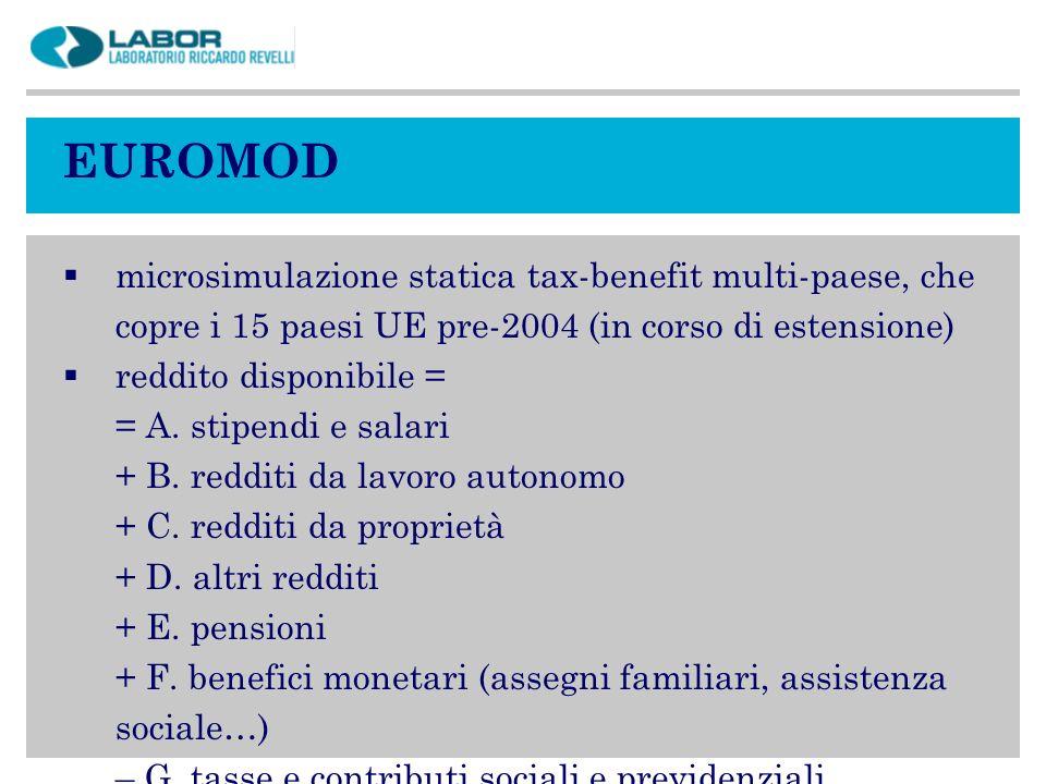 EUROMOD microsimulazione statica tax-benefit multi-paese, che copre i 15 paesi UE pre-2004 (in corso di estensione) reddito disponibile = = A. stipend