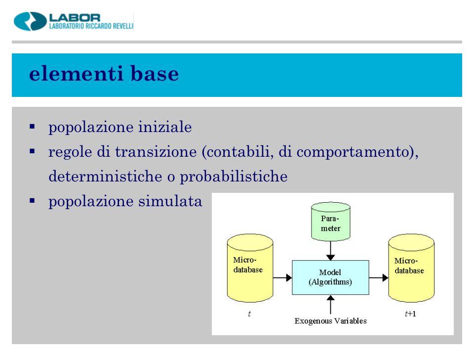 elementi base popolazione iniziale regole di transizione (contabili, di comportamento), deterministiche o probabilistiche popolazione simulata
