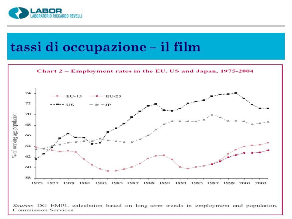 tassi di occupazione – il film