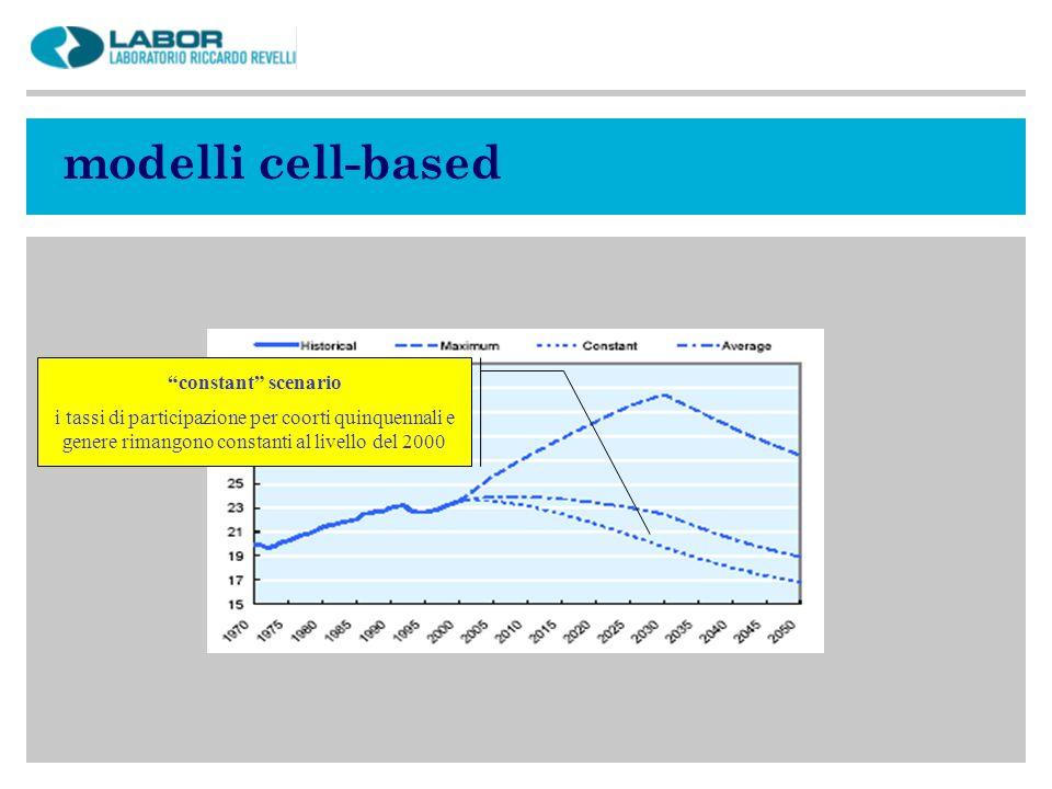 modelli cell-based constant scenario i tassi di participazione per coorti quinquennali e genere rimangono constanti al livello del 2000