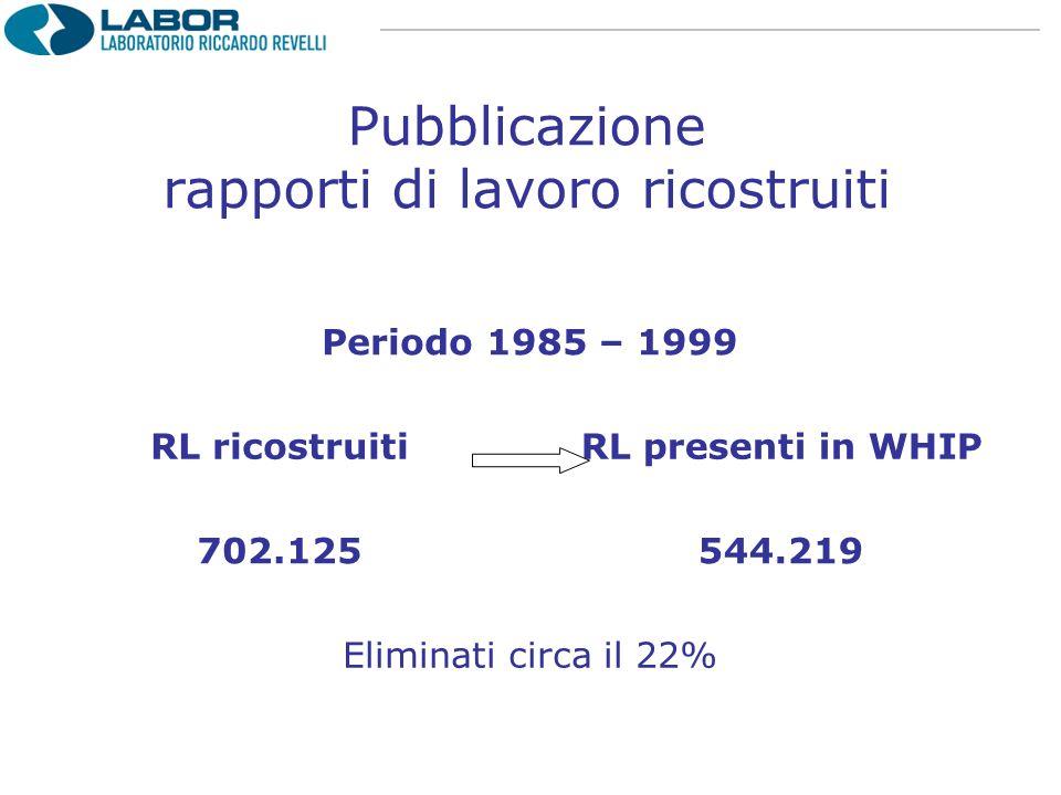 Pubblicazione rapporti di lavoro ricostruiti Periodo 1985 – 1999 RL ricostruitiRL presenti in WHIP 702.125544.219 Eliminati circa il 22%
