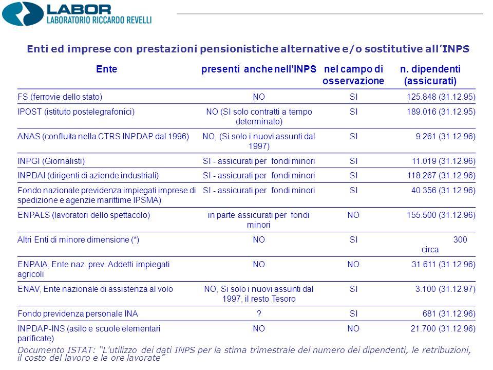 Enti ed imprese con prestazioni pensionistiche alternative e/o sostitutive allINPS Entepresenti anche nellINPSnel campo di osservazione n.