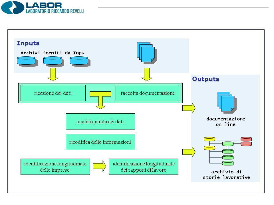 ricezione dei datiraccolta documentazione analisi qualità dei dati ricodifica delle informazioni Archivi forniti da Inps identificazione longitudinale