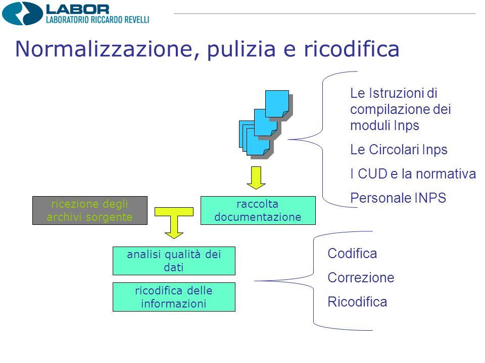 ricezione degli archivi sorgente raccolta documentazione analisi qualità dei dati ricodifica delle informazioni Le Istruzioni di compilazione dei modu