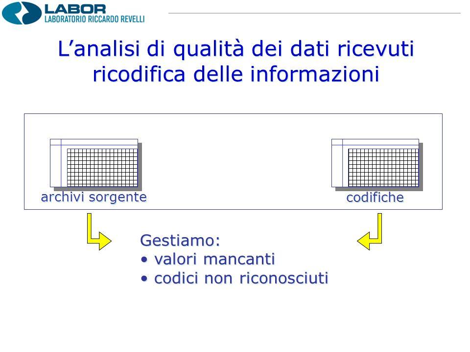 Lanalisi di qualità dei dati ricevuti ricodifica delle informazioni Lanalisi di qualità dei dati ricevuti ricodifica delle informazioni Gestiamo: valo