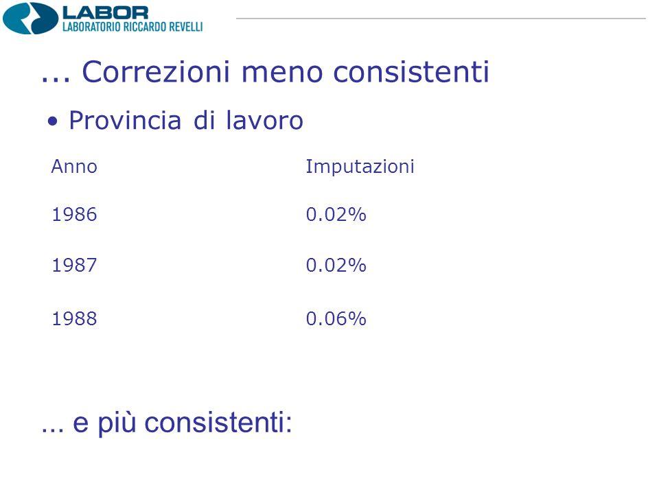 AnnoImputazioni 1986 0.02% 1987 0.02% 1988 0.06% Provincia di lavoro...