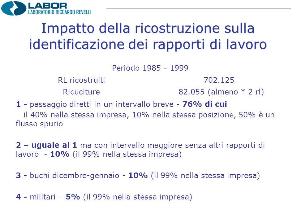Impatto della ricostruzione sulla identificazione dei rapporti di lavoro Periodo 1985 - 1999 RL ricostruiti702.125 Ricuciture 82.055 (almeno * 2 rl) 1