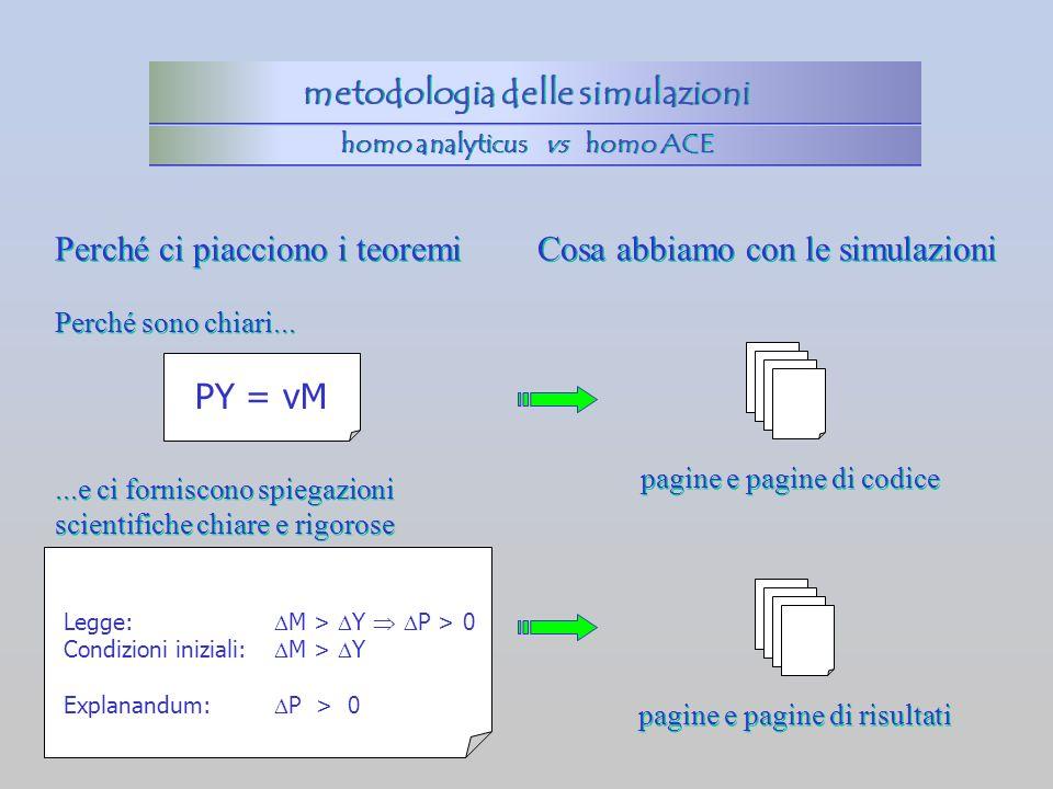 Perché ci piacciono i teoremi PY = vM Perché sono chiari... Legge: M > Y P > 0 Condizioni iniziali: M > Y Explanandum: P > 0...e ci forniscono spiegaz