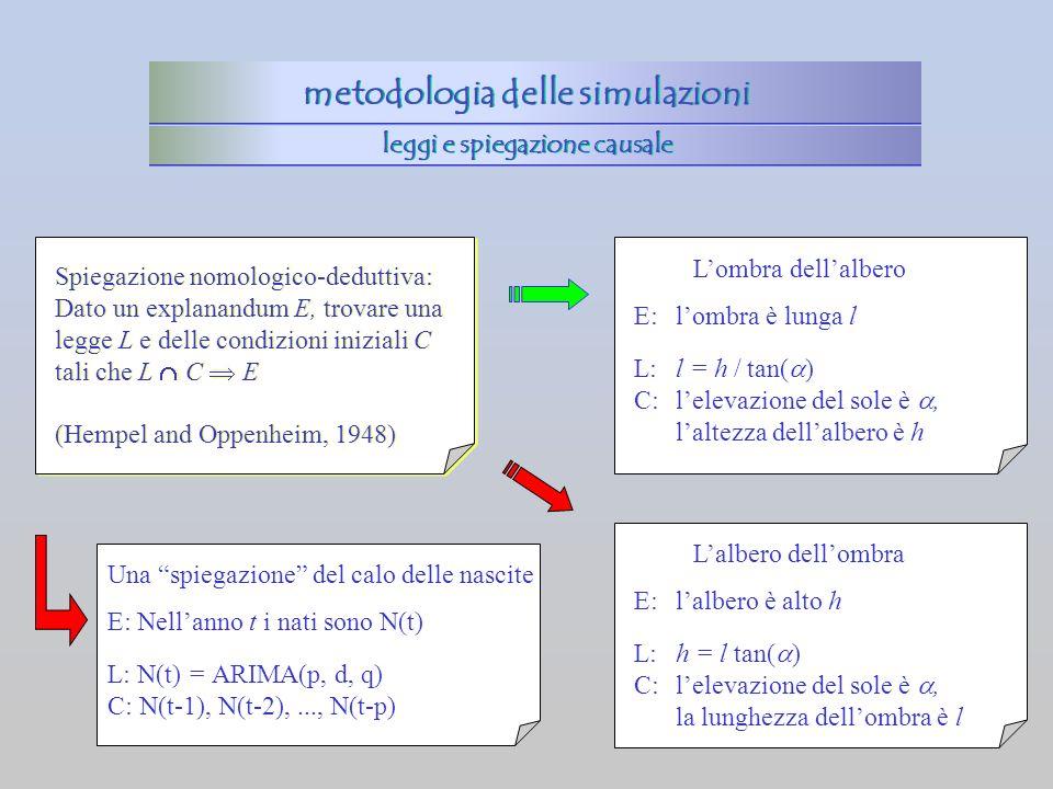 Spiegazione nomologico-deduttiva: Dato un explanandum E, trovare una legge L e delle condizioni iniziali C tali che L C E (Hempel and Oppenheim, 1948)