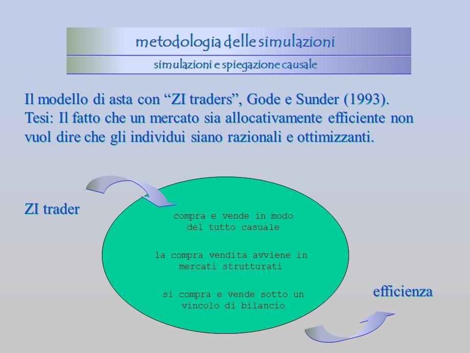 Il modello di asta con ZI traders, Gode e Sunder (1993). Tesi: Il fatto che un mercato sia allocativamente efficiente non vuol dire che gli individui