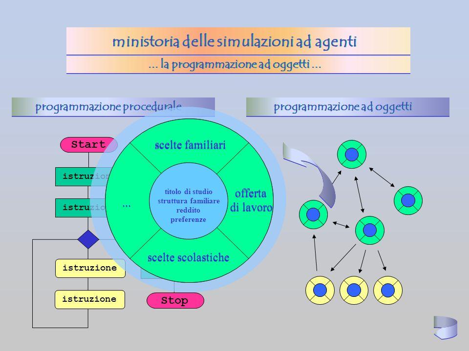 ... la programmazione ad oggetti... istruzione Start istruzione Stop programmazione procedurale programmazione ad oggetti Nome File Tipo File Cartella