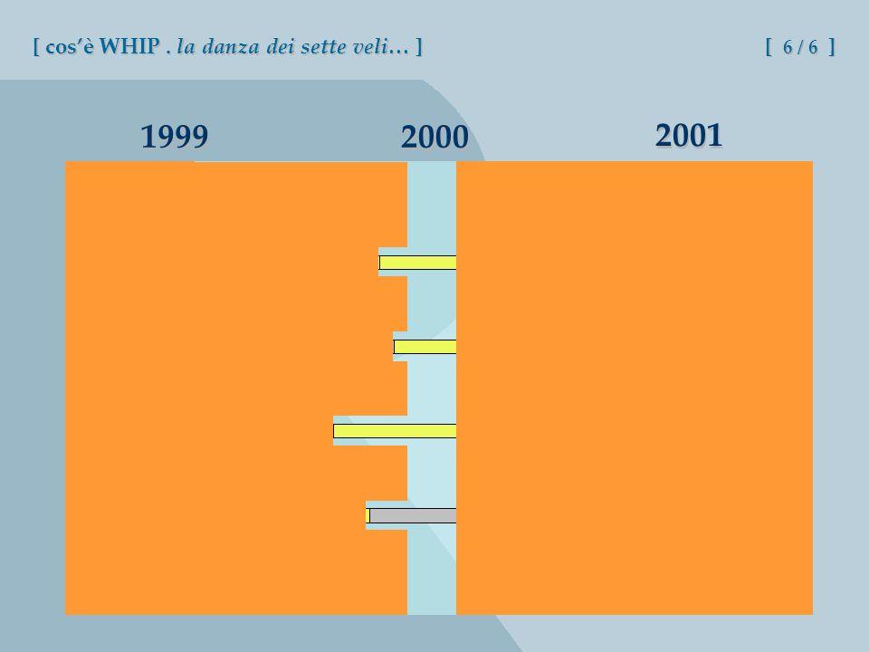 2000 1999 2001 [ cosè WHIP. la danza dei sette veli… ] [ 6 / 6 ]