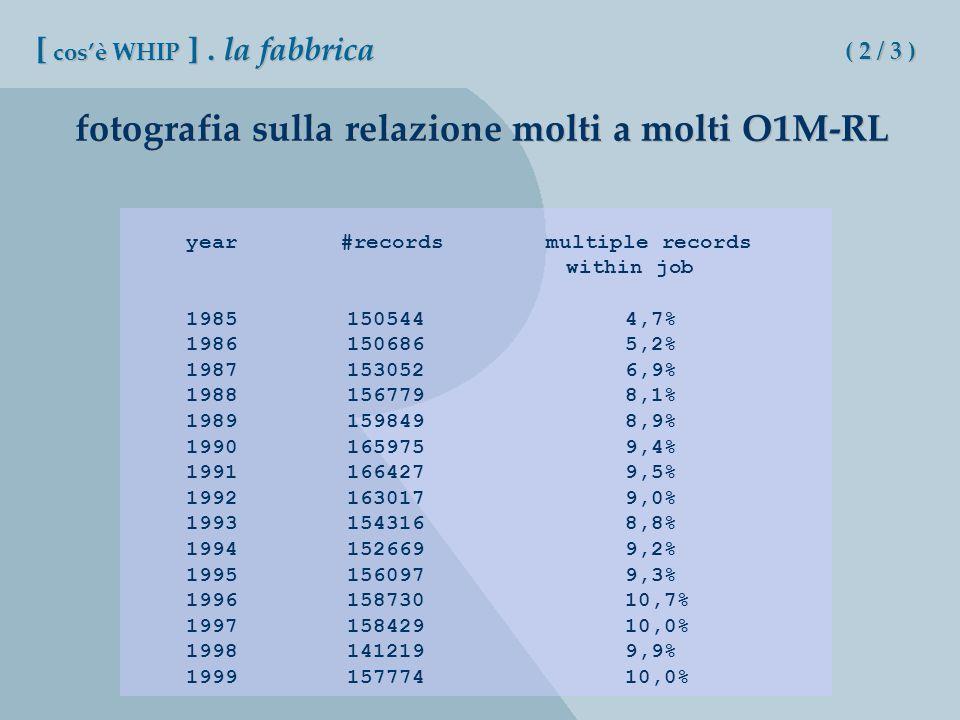 fotografia sulla relazione molti a molti O1M-RL year #records multiple records within job 19851505444,7% 19861506865,2% 19871530526,9% 19881567798,1% 19891598498,9% 19901659759,4% 19911664279,5% 19921630179,0% 19931543168,8% 19941526699,2% 19951560979,3% 199615873010,7% 199715842910,0% 19981412199,9% 199915777410,0% [ cosè WHIP ].