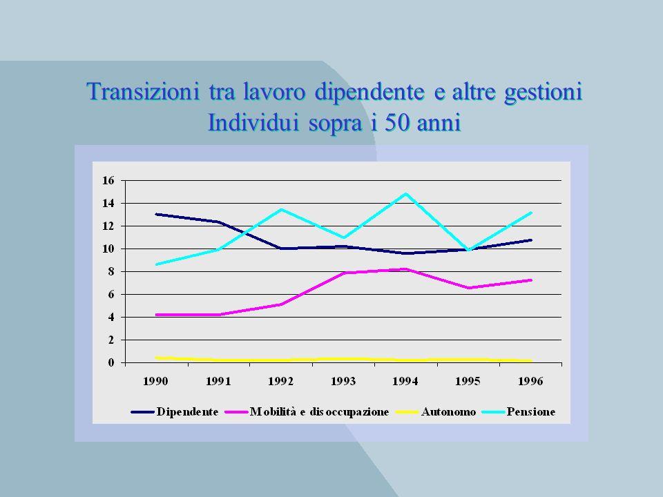 Transizioni tra lavoro dipendente e altre gestioni Individui sopra i 50 anni Transizioni tra lavoro dipendente e altre gestioni Individui sopra i 50 a