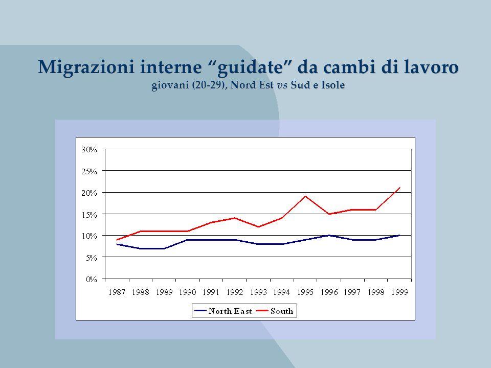 Migrazioni interne guidate da cambi di lavoro giovani (20-29), Nord Est vs Sud e Isole Migrazioni interne guidate da cambi di lavoro giovani (20-29), Nord Est vs Sud e Isole