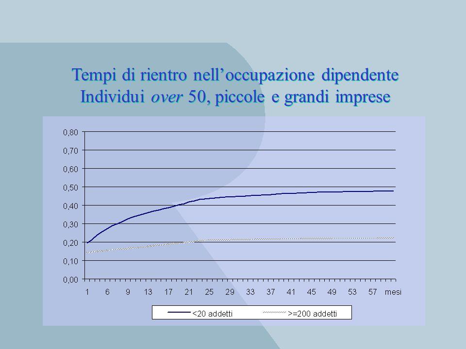 Tempi di rientro nelloccupazione dipendente Individui over 50, piccole e grandi imprese Tempi di rientro nelloccupazione dipendente Individui over 50,