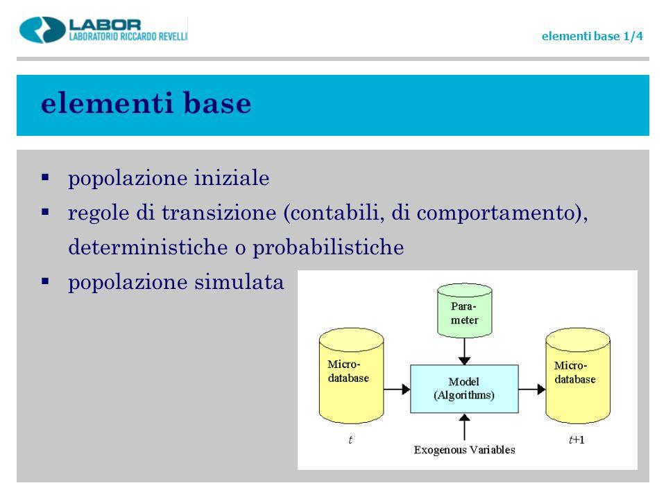 elementi base popolazione iniziale regole di transizione (contabili, di comportamento), deterministiche o probabilistiche popolazione simulata element