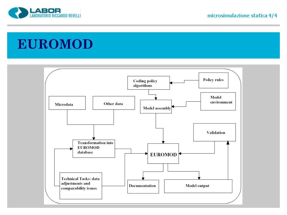 EUROMOD microsimulazione statica 4/4