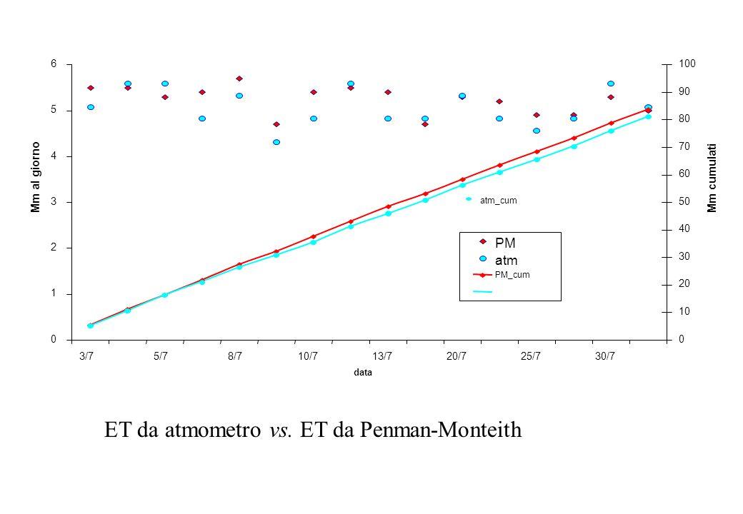 atm_cum ET da atmometro vs. ET da Penman-Monteith