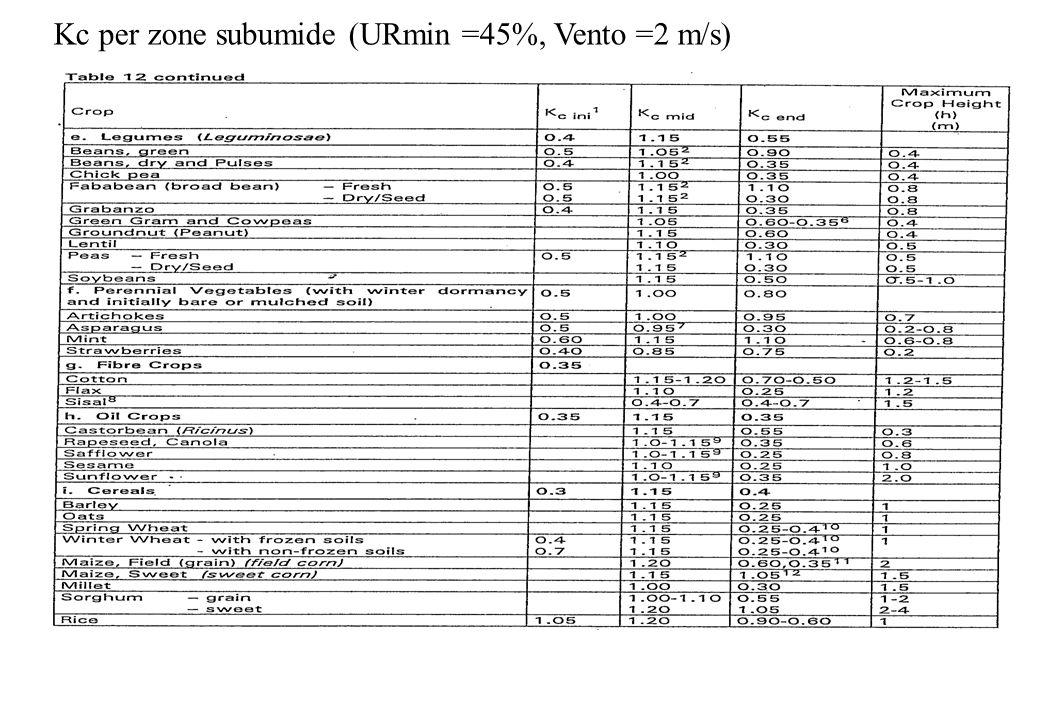 Kc per zone subumide (URmin =45%, Vento =2 m/s)