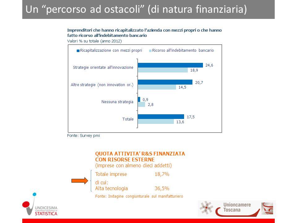 Un percorso ad ostacoli (di natura finanziaria) QUOTA ATTIVITA R&S FINANZIATA CON RISORSE ESTERNE (imprese con almeno dieci addetti) Totale imprese18,7% di cui: Alta tecnologia36,5% Fonte: Indagine congiunturale sul manifatturiero