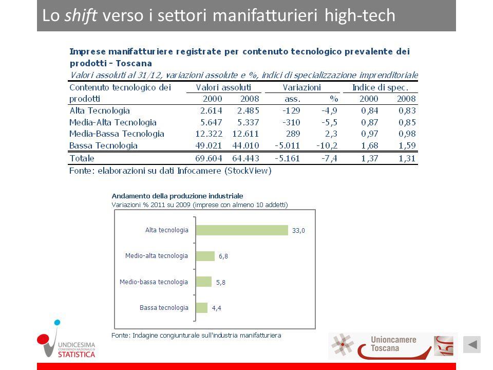 Lo shift verso i settori manifatturieri high-tech