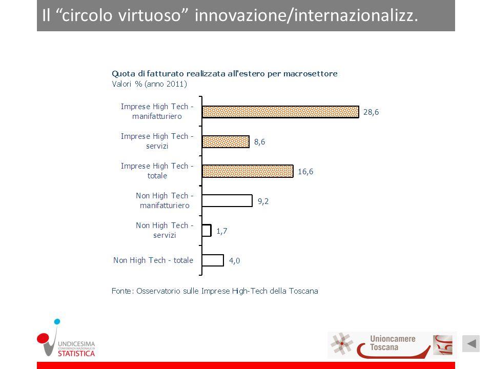 Il circolo virtuoso innovazione/internazionalizz.