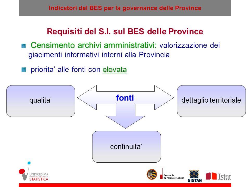 Indicatori del BES per la governance delle Province Censimento archivi amministrativi: Censimento archivi amministrativi: valorizzazione dei giaciment