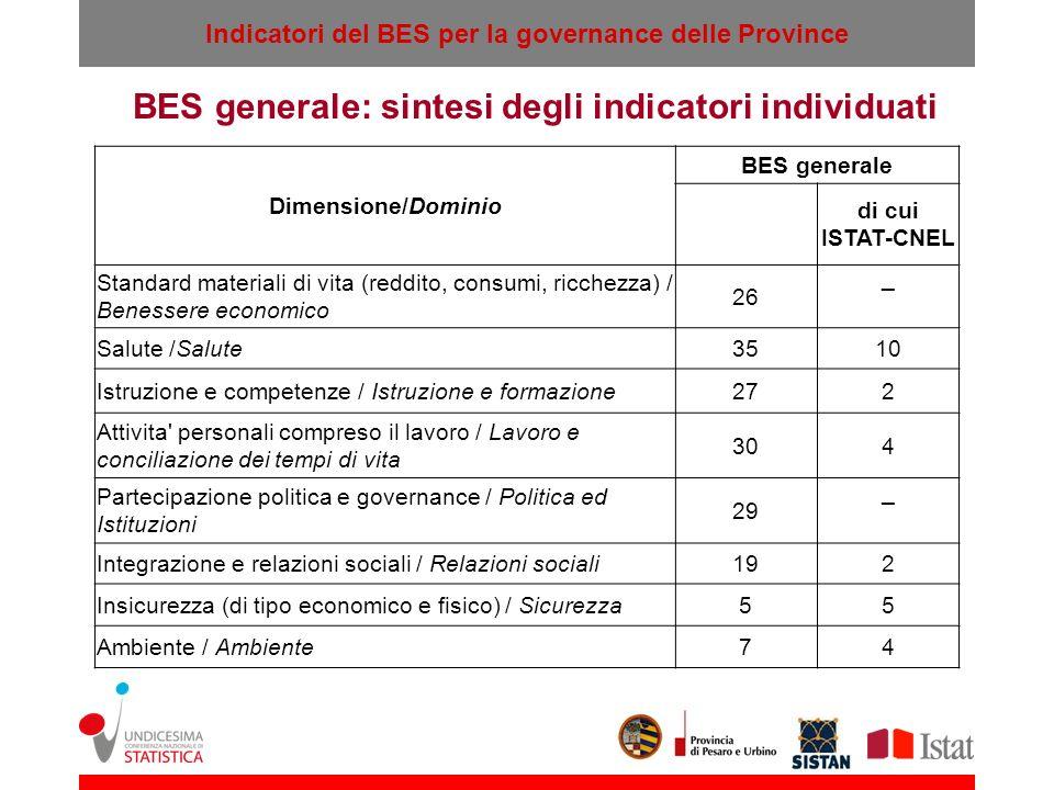 Indicatori del BES per la governance delle Province BES generale: sintesi degli indicatori individuati Dimensione/Dominio BES generale di cui ISTAT-CN