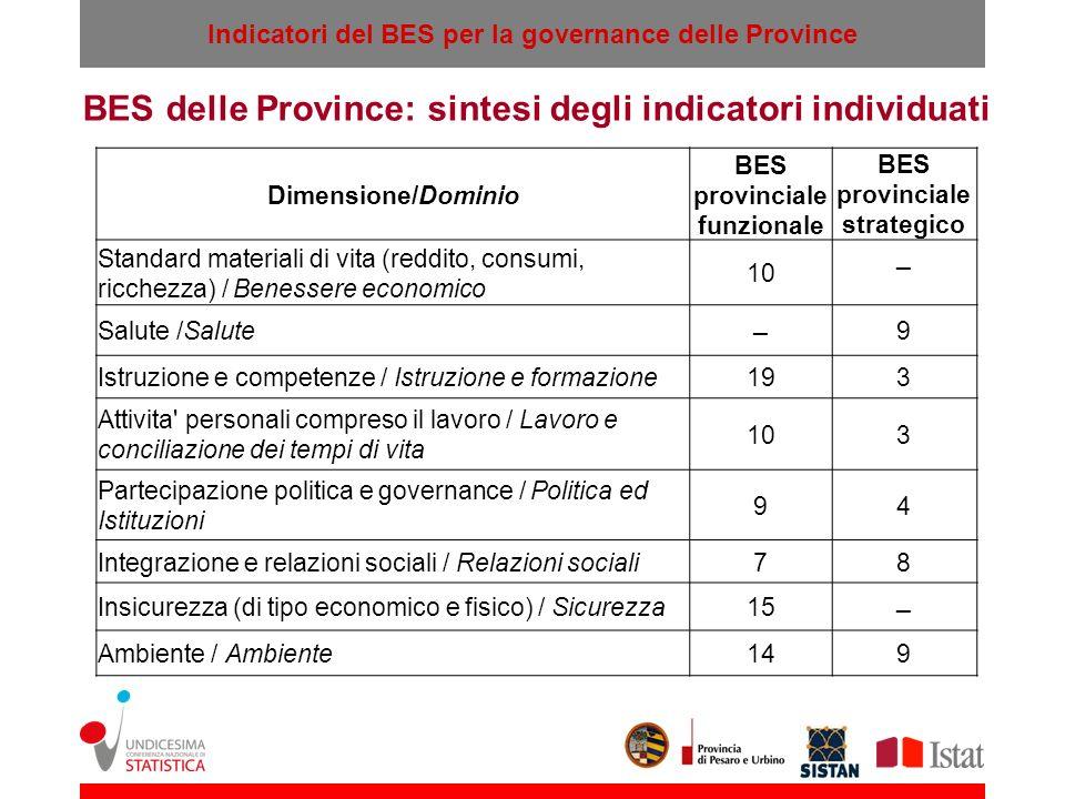 Indicatori del BES per la governance delle Province BES delle Province: sintesi degli indicatori individuati Dimensione/Dominio BES provinciale funzio