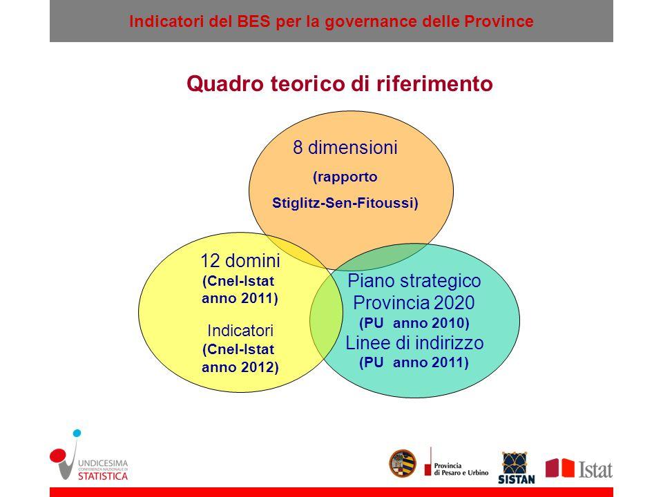 Indicatori del BES per la governance delle Province B Piano strategico Provincia 2020 (PU anno 2010) Linee di indirizzo (PU anno 2011) 8 dimensioni (r