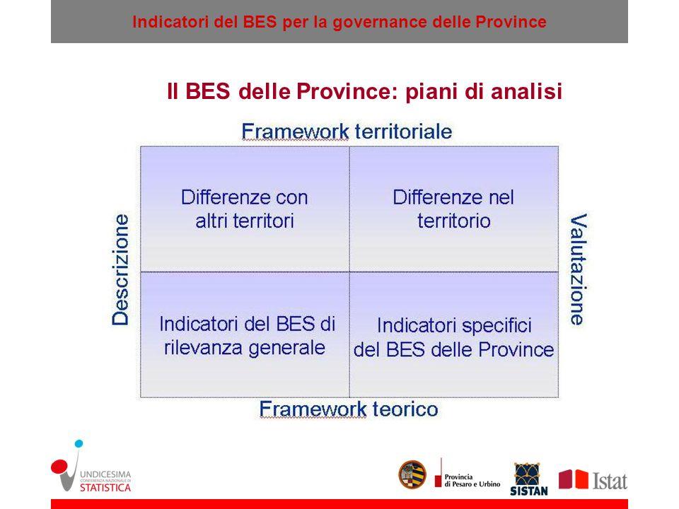 Indicatori del BES per la governance delle Province Il BES delle Province: piani di analisi